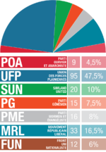 Groupe Parl GP mai 2015.png